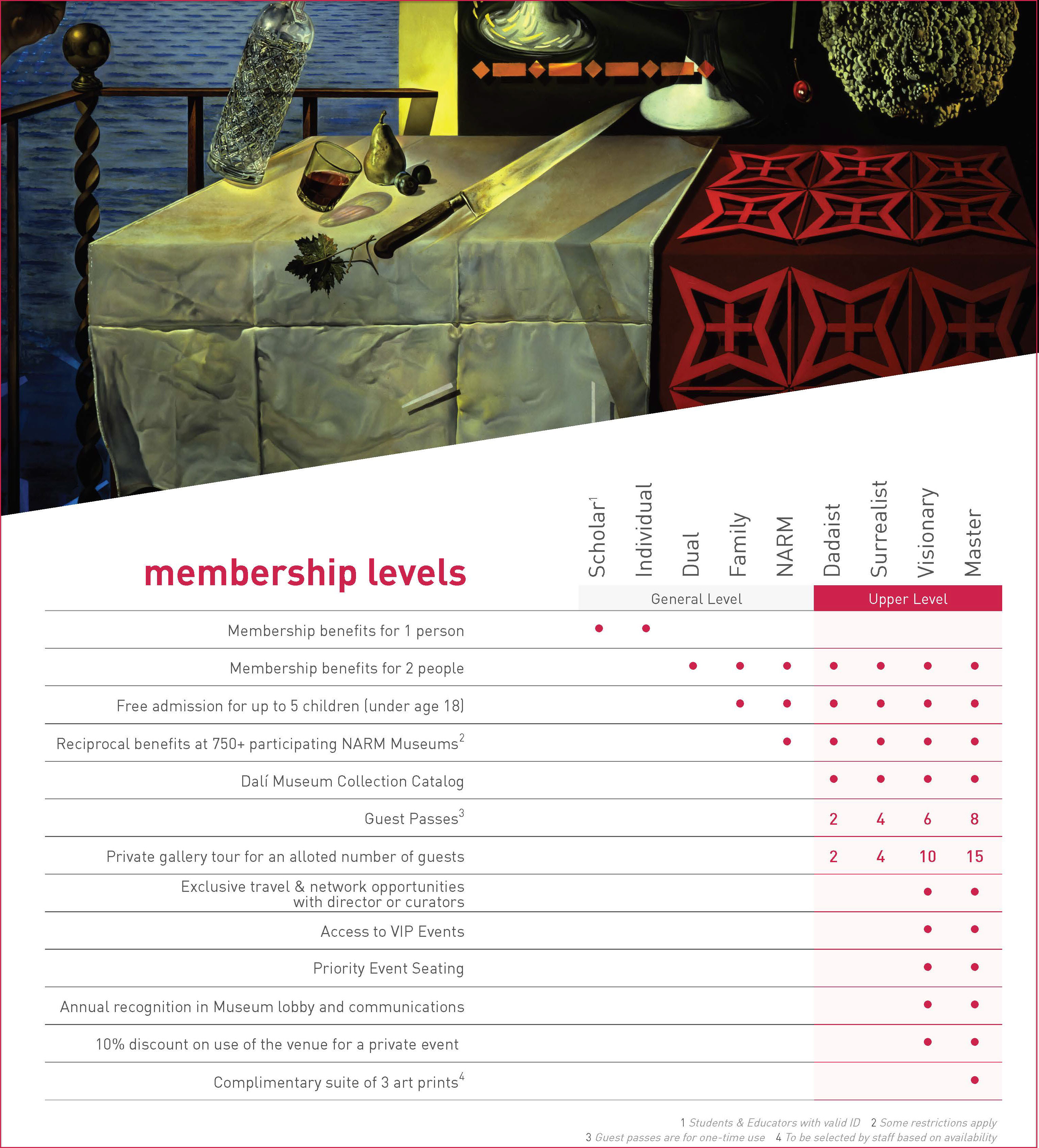 membership overview detail July 2018